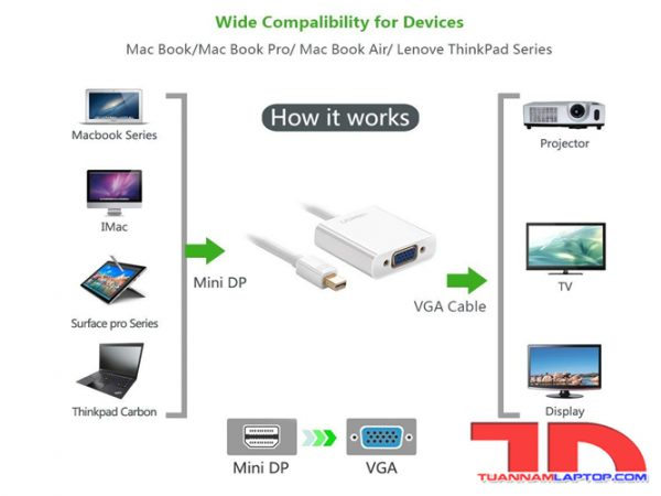 Cáp-Mini-Displayport-to-VGA -Ugreen-10403